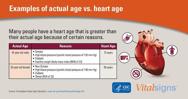 cdc infographic heart