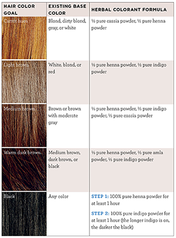 do it yourself hair dye